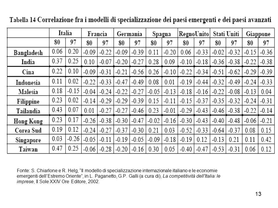 """13 Fonte: S. Chiarlone e R. Helg, """"Il modello di specializzazione internazionale italiano e le economie emergenti dell'Estremo Oriente"""", in L. Paganet"""
