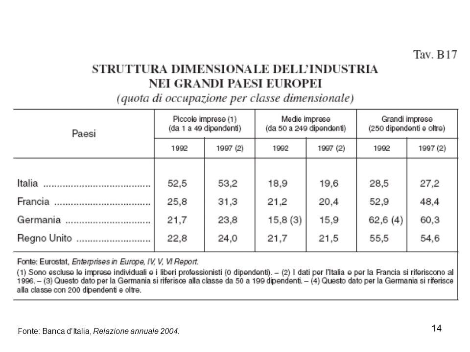 14 Fonte: Banca d'Italia, Relazione annuale 2004.
