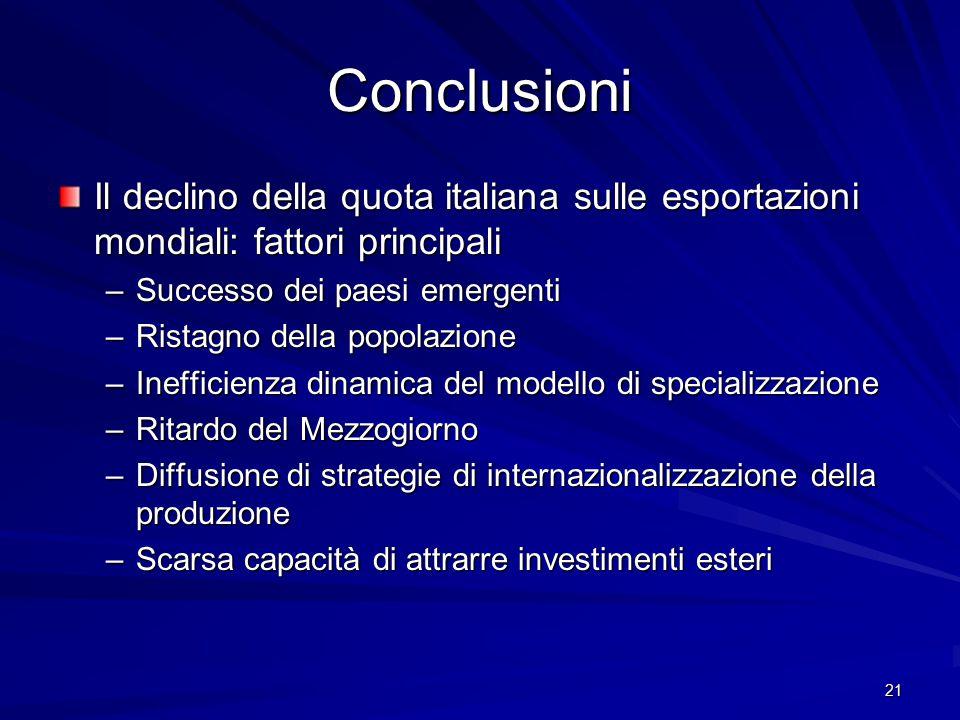 21 Conclusioni Il declino della quota italiana sulle esportazioni mondiali: fattori principali –Successo dei paesi emergenti –Ristagno della popolazio
