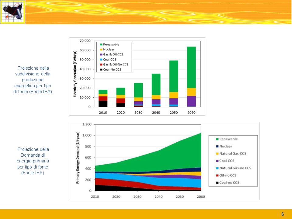 6 Proiezione della suddivisione della produzione energetica per tipo di fonte (Fonte IEA) Proiezione della Domanda di energia primaria per tipo di fon