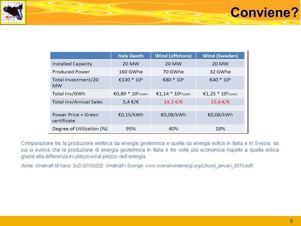Conviene? 9 Comparazione tra la produzione elettrica da energia geotermica e quella da energia eolica in Italia e in Svezia, da cui si evince che la p