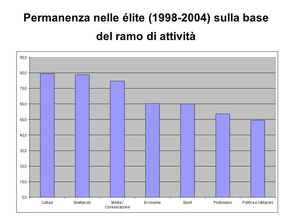 Permanenza nelle élite (1998-2004) sulla base del ramo di attività