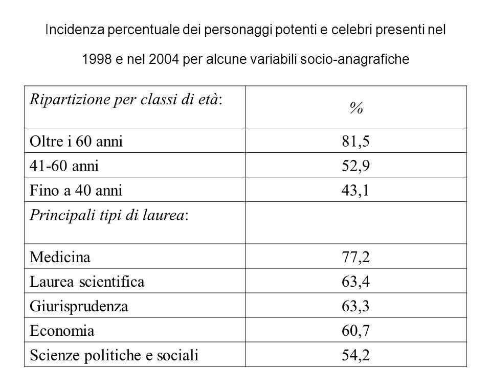 Incidenza percentuale dei personaggi potenti e celebri presenti nel 1998 e nel 2004 per alcune variabili socio-anagrafiche Ripartizione per classi di età: % Oltre i 60 anni 81,5 41-60 anni 52,9 Fino a 40 anni 43,1 Principali tipi di laurea: Medicina 77,2 Laurea scientifica 63,4 Giurisprudenza 63,3 Economia 60,7 Scienze politiche e sociali 54,2