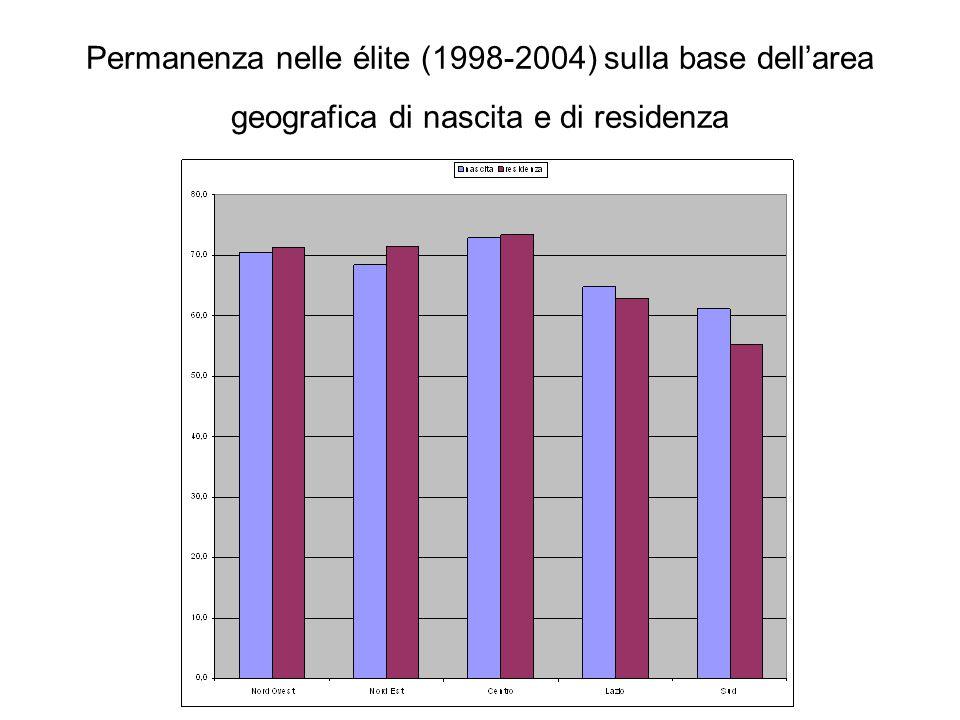 Permanenza nelle élite (1998-2004) sulla base dell'area geografica di nascita e di residenza
