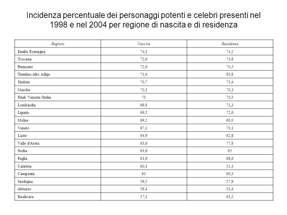 Incidenza percentuale dei personaggi potenti e celebri presenti nel 1998 e nel 2004 per regione di nascita e di residenza Regioni NascitaResidenza Emilia Romagna 74,374,2 Toscana 72,973,9 Piemonte 72,670,5 Trentino-Alto Adige 71,680,8 Umbria 70,771,4 Marche 70,370,1 Friuli Venezia Giulia 7070,5 Lombardia 69,871,3 Liguria 69,572,6 Molise 69,260,0 Veneto 67,270,1 Lazio 64,962,8 Valle d Aosta 63,677,8 Sicilia 63,665 Puglia 61,968,6 Calabria 60,351,3 Campania 6060,3 Sardegna 59,557,9 Abruzzo 59,451,4 Basilicata 57,163,2