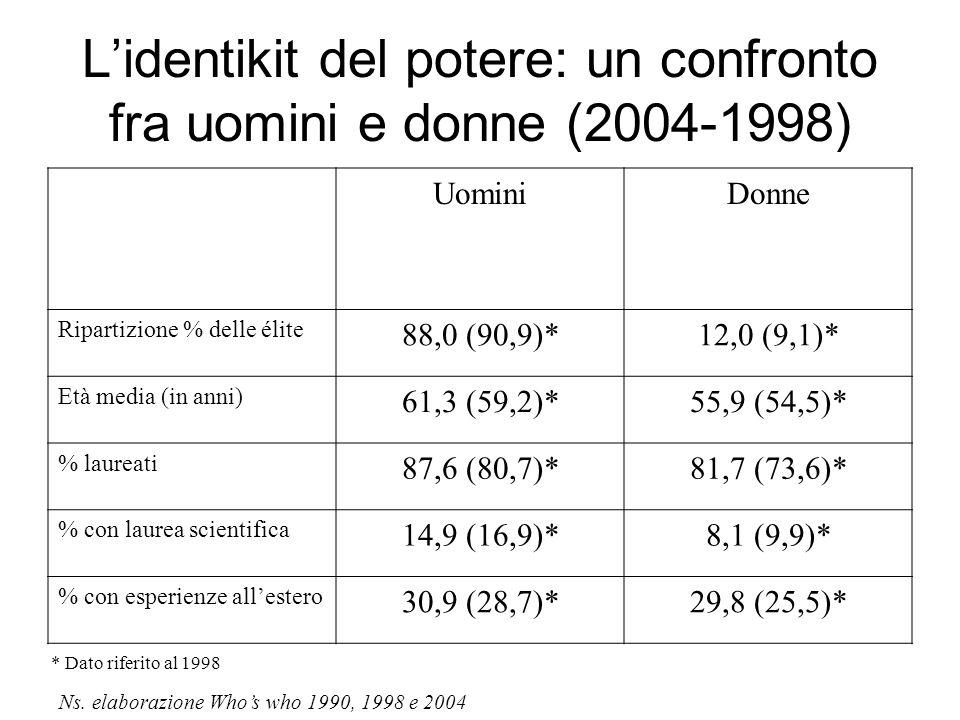 L'identikit del potere: un confronto fra uomini e donne (2004-1998) UominiDonne Ripartizione % delle élite 88,0 (90,9)*12,0 (9,1)* Età media (in anni) 61,3 (59,2)*55,9 (54,5)* % laureati 87,6 (80,7)*81,7 (73,6)* % con laurea scientifica 14,9 (16,9)*8,1 (9,9)* % con esperienze all'estero 30,9 (28,7)*29,8 (25,5)* * Dato riferito al 1998 Ns.