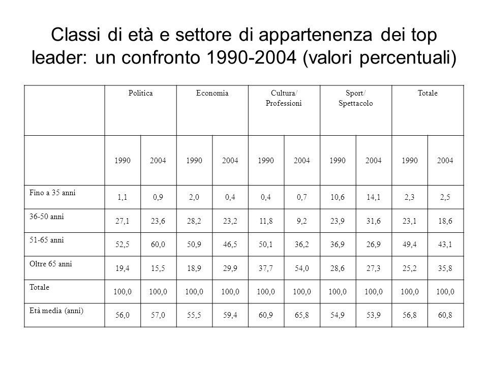 Classi di età e settore di appartenenza dei top leader: un confronto 1990-2004 (valori percentuali) PoliticaEconomiaCultura/ Professioni Sport/ Spettacolo Totale 1990200419902004199020041990200419902004 Fino a 35 anni 1,10,92,00,4 0,710,614,12,32,5 36-50 anni 27,123,628,223,211,89,223,931,623,118,6 51-65 anni 52,560,050,946,550,136,236,926,949,443,1 Oltre 65 anni 19,415,518,929,937,754,028,627,325,235,8 Totale 100,0 Età media (anni) 56,057,055,559,460,965,854,953,956,860,8