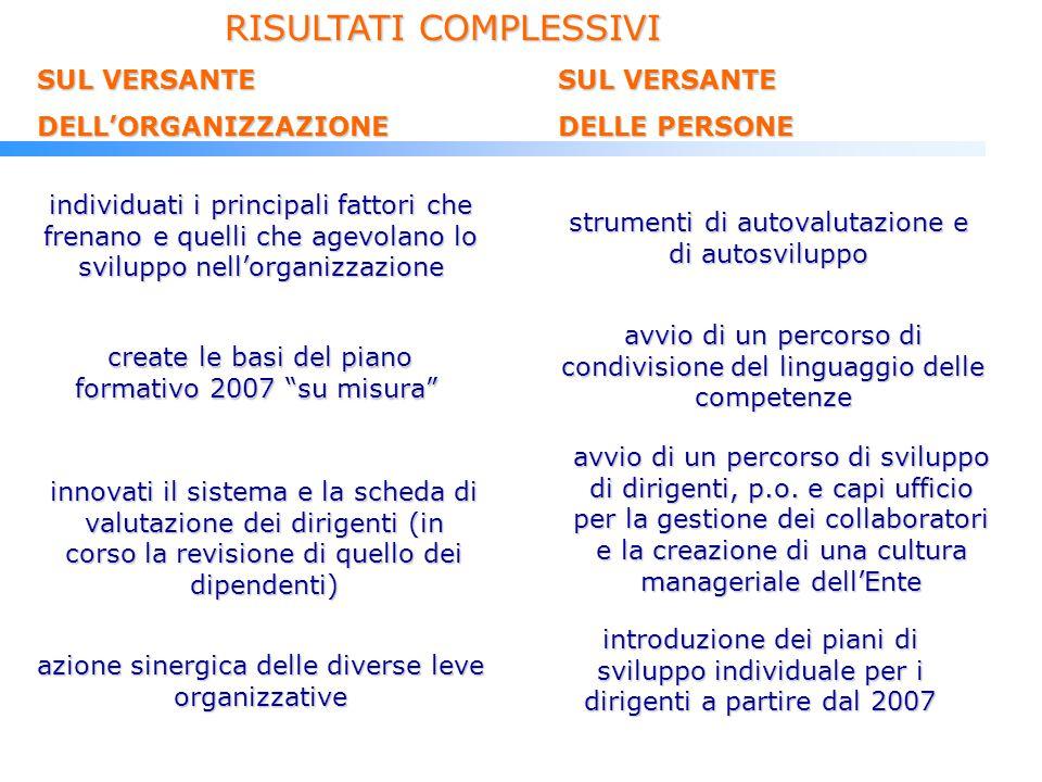 create le basi del piano formativo 2007 su misura create le basi del piano formativo 2007 su misura avvio di un percorso di sviluppo di dirigenti, p.o.