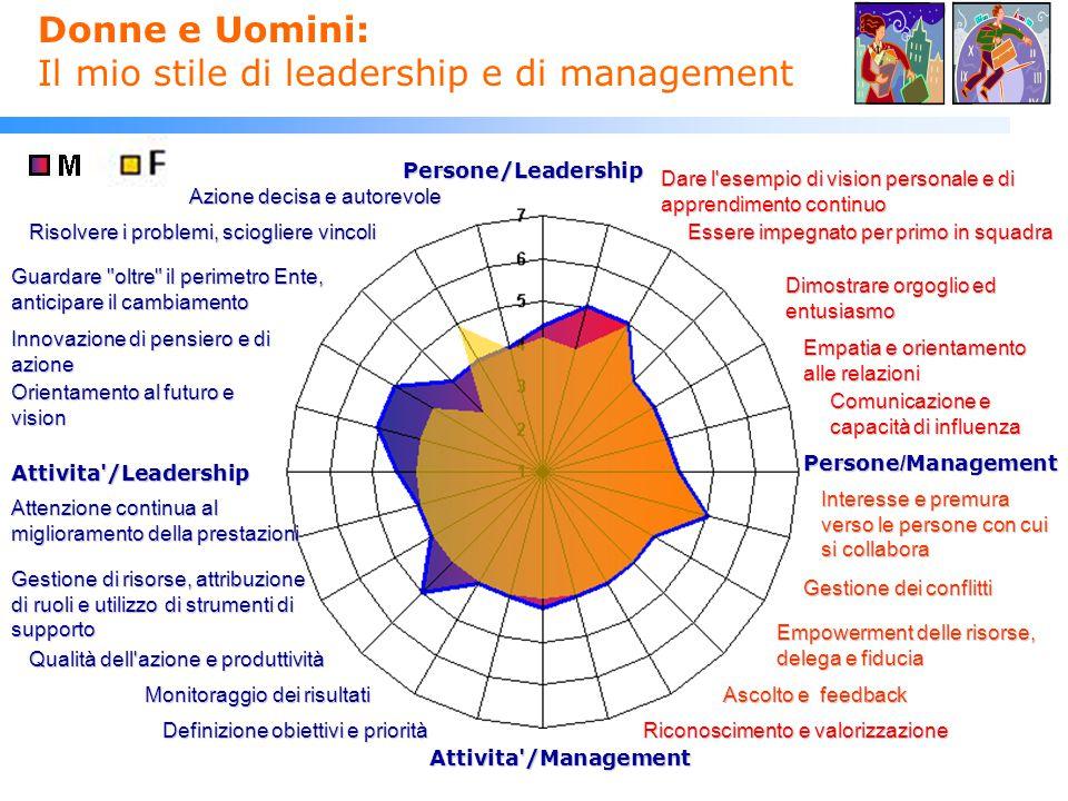 Donne e Uomini: Il mio stile di leadership e di management Persone/Leadership Comunicazione e capacità di influenza Interesse e premura verso le perso