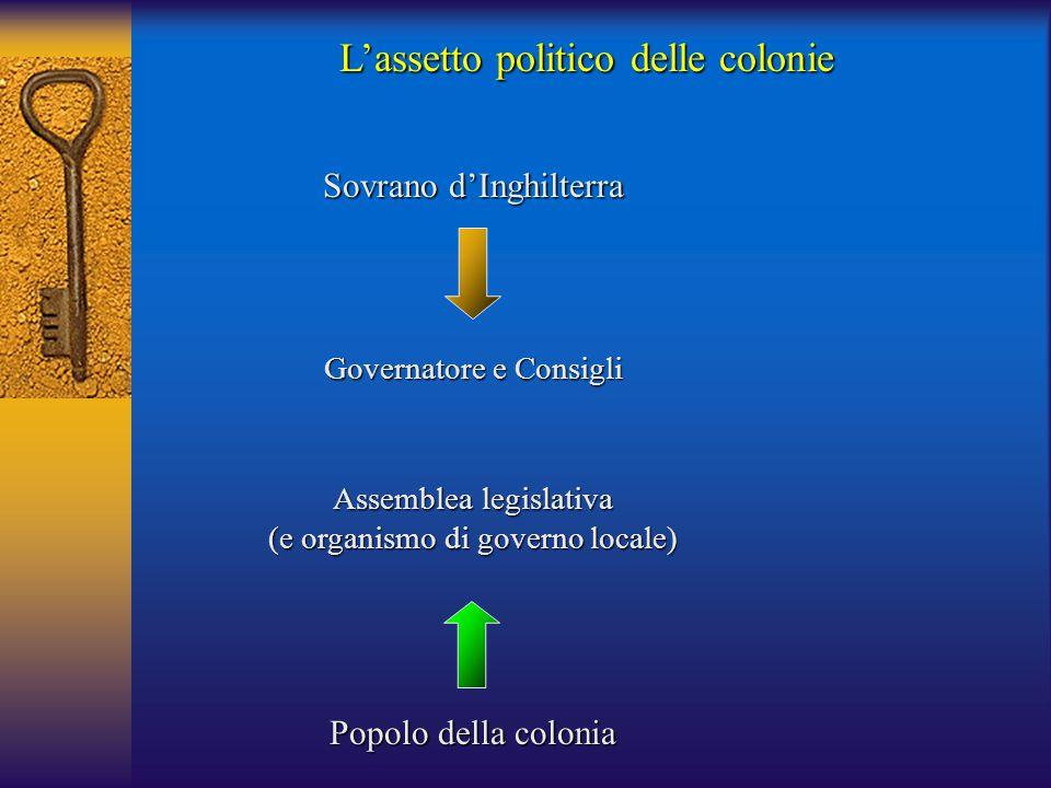 L'assetto politico delle colonie Sovrano d'Inghilterra Governatore e Consigli Popolo della colonia Assemblea legislativa (e organismo di governo local