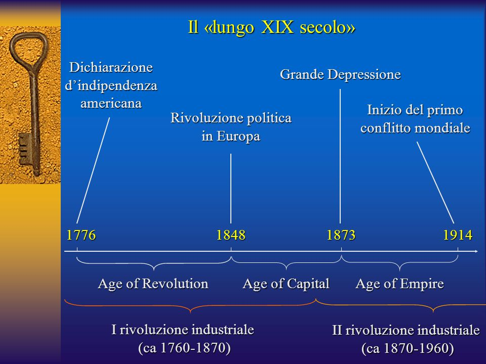Il «lungo XIX secolo» 17761914 Age of Empire 1848 Rivoluzione politica in Europa Age of Revolution Dichiarazione d'indipendenza americana 1873 Grande