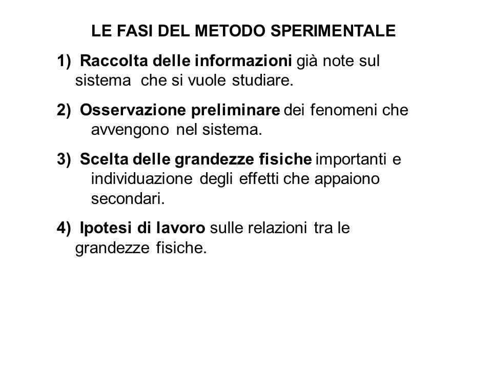 LE FASI DEL METODO SPERIMENTALE 1) Raccolta delle informazioni già note sul sistema che si vuole studiare. 2) Osservazione preliminare dei fenomeni ch