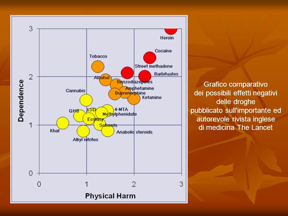 Grafico comparativo dei possibili effetti negativi delle droghe pubblicato sull'importante ed autorevole rivista inglese di medicina The Lancet
