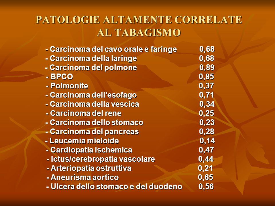 PATOLOGIE ALTAMENTE CORRELATE AL TABAGISMO - Carcinoma del cavo orale e faringe 0,68 - Carcinoma della laringe 0,68 - Carcinoma del polmone 0,89 - BPC