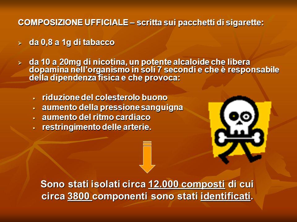 COMPOSIZIONE UFFICIALE – scritta sui pacchetti di sigarette:  da 0,8 a 1g di tabacco  da 10 a 20mg di nicotina, un potente alcaloide che libera dopa