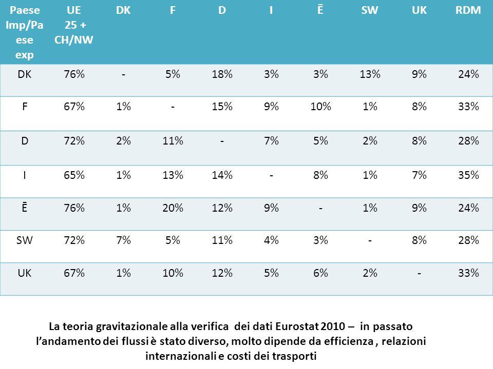 Paese Imp/Pa ese exp UE 25 + CH/NW DKFDIĒSWUKRDM DK76%-5%18%3% 13%9%24% F67%1%-15%9%10%1%8%33% D72%2%11%-7%5%2%8%28% I65%1%13%14%-8%1%7%35% Ē76%1%20%12%9%-1%9%24% SW72%7%5%11%4%3%-8%28% UK67%1%10%12%5%6%2%-33% La teoria gravitazionale alla verifica dei dati Eurostat 2010 – in passato l'andamento dei flussi è stato diverso, molto dipende da efficienza, relazioni internazionali e costi dei trasporti