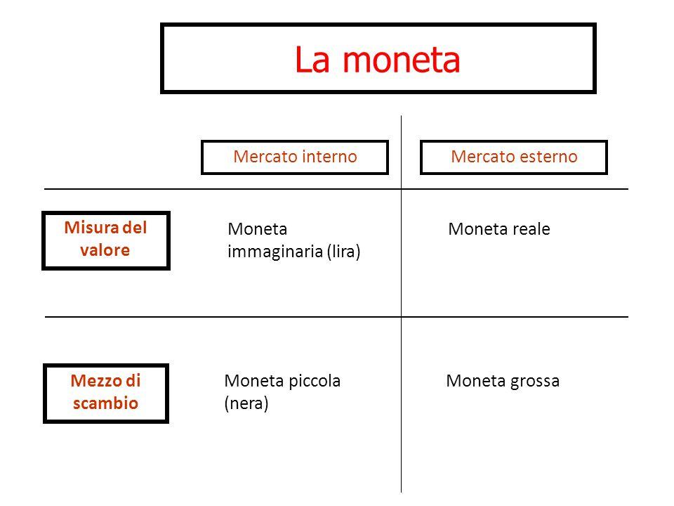 La moneta Mercato internoMercato esterno Misura del valore Mezzo di scambio Moneta grossa Moneta reale Moneta piccola (nera) Moneta immaginaria (lira)