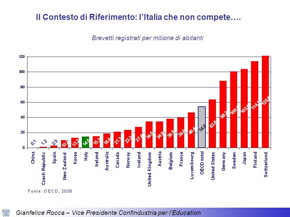 Gianfelice Rocca – Vice Presidente Confindustria per l'Education Brevetti registrati per milione di abitanti Il Contesto di Riferimento: l'Italia che non compete….