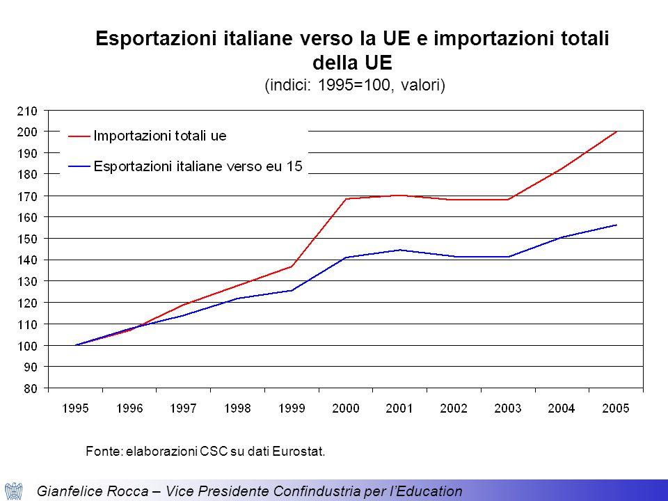 Gianfelice Rocca – Vice Presidente Confindustria per l'Education Esportazioni di beni a confronto (indici: 1995=100, valori) Fonte: elaborazioni CSC su dati Eurostat.