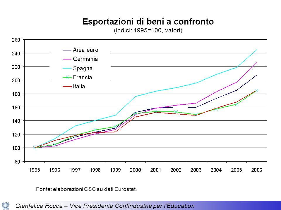 Gianfelice Rocca – Vice Presidente Confindustria per l'Education Esportazione di beni ad alta tecnologia % del totale delle esportazioni dei beni manifatturieri Esportazioni di beni a confronto: cosa esportiamo?