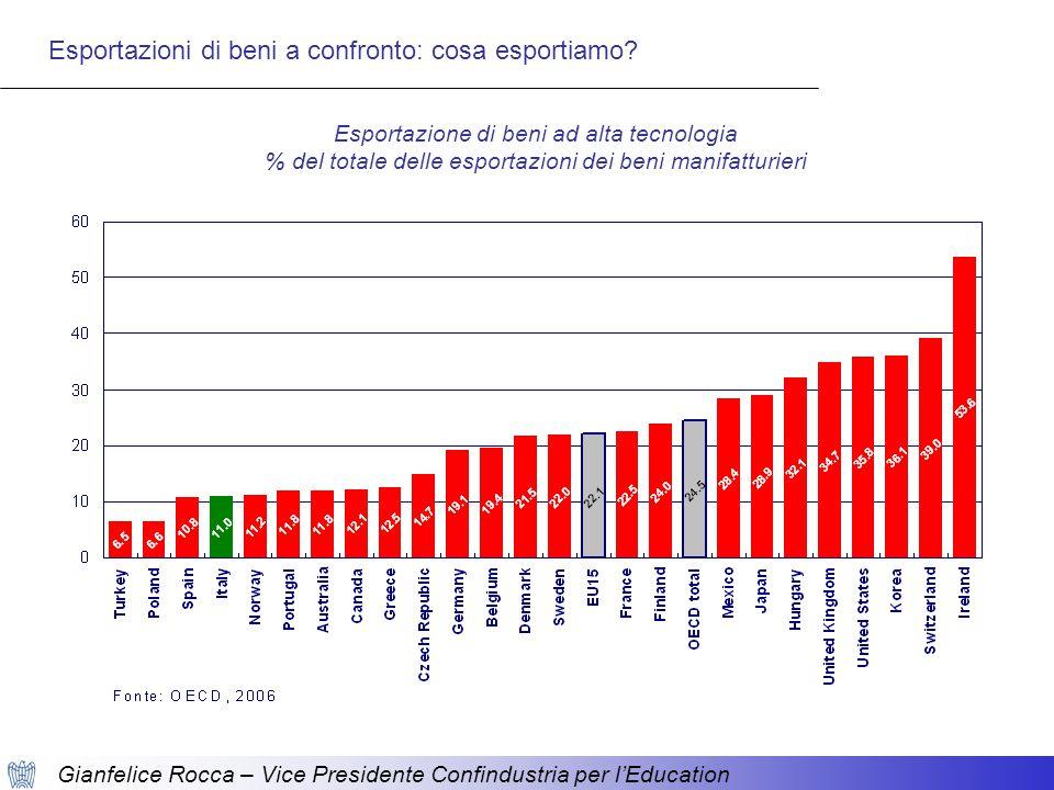 Gianfelice Rocca – Vice Presidente Confindustria per l'Education Esportazione di beni ad alta tecnologia % del totale delle esportazioni dei beni manifatturieri Esportazioni di beni a confronto: cosa esportiamo
