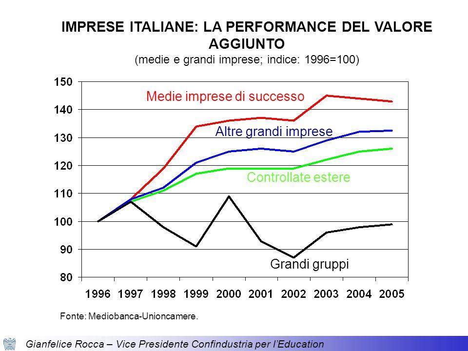 IMPRESE ITALIANE: LA PERFORMANCE DEL VALORE AGGIUNTO (medie e grandi imprese; indice: 1996=100) Fonte: Mediobanca-Unioncamere.