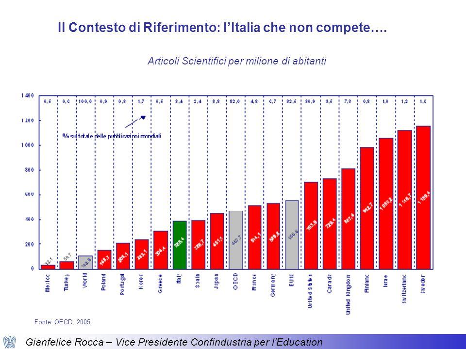 Gianfelice Rocca – Vice Presidente Confindustria per l'Education Articoli Scientifici per milione di abitanti Il Contesto di Riferimento: l'Italia che non compete….