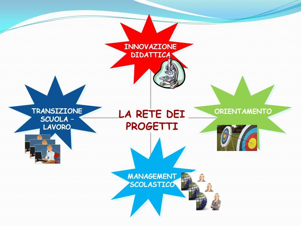 VOCI DI CULTURA DI IMPRESA Una nuova cultura imprenditoriale e manageriale per la crescita del Paese (Confindustria-Fondirigenti) TEKNICAMENTE – CRESCERE NELL'INDUSTRIA Promuovere l'istruzione tecnica tra studenti, famiglie e docenti -> portale www.teknicamente.it (Confindustria Lombardia) ORIENTAGIOVANI La Giornata Nazionale Orientagiovani è l'evento che ogni anno Confindustria, nell'ambito del suo impegno per l'orientamento dedica all'incontro tra gli imprenditori e i giovani.