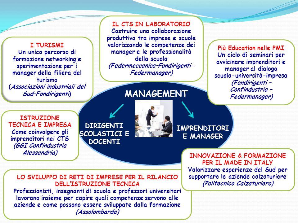 INNOVAZIONEDIDATTICA INNOVAZIONE AUTOMOTIVE E SCUOLA Il campus automotive per realizzare laboratori specialistici, attività formative e progetti di ricerca legati alla filiera meccanica (HONDA) DIDATTICA LABORATORIALE Impresa: un laboratorio per crescere (Confindustria Ancona e Confindustria Pesaro-Urbino) FISICA IN MOTO Ducati apre le porte del suo laboratorio Fisica in Moto agli studenti (DUCATI) LEAN ORGANIZATION La rete scolastica Lean Education Network per diffondere la cultura della Lean Organization nella scuola: Zero sprechi/Zero difetti/Miglioramento continuo (Unione Industriale Torino) I.de.M.