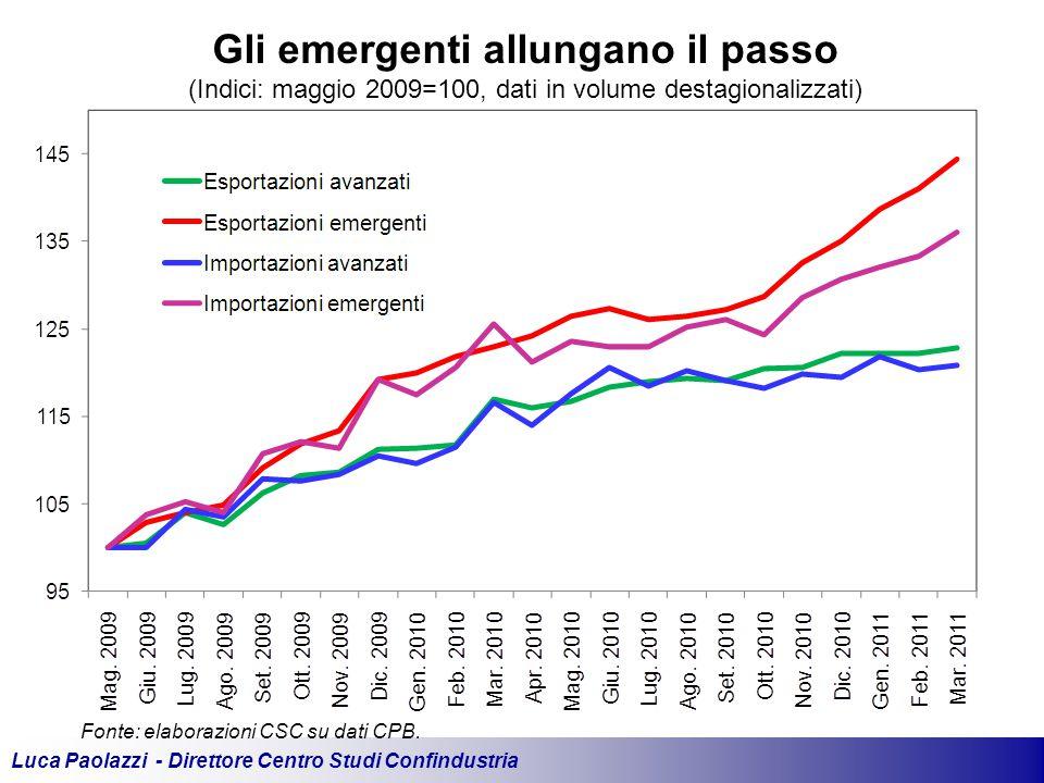 Luca Paolazzi - Direttore Centro Studi Confindustria Fonte: elaborazioni CSC su dati CPB.