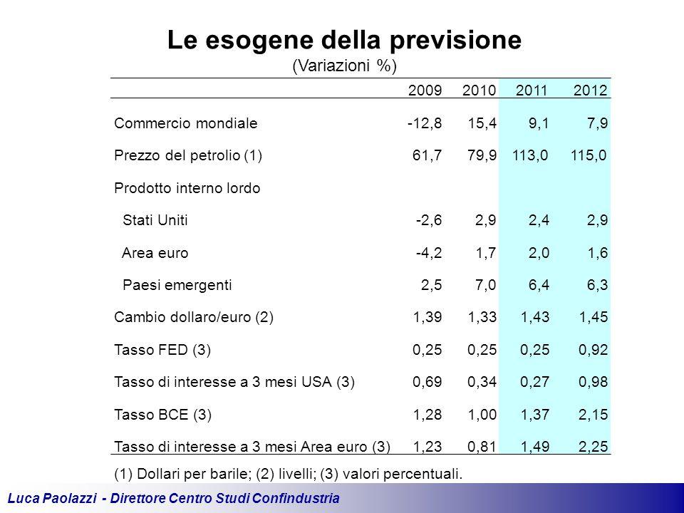 Luca Paolazzi - Direttore Centro Studi Confindustria Le esogene della previsione (Variazioni %) 2009201020112012 Commercio mondiale-12,815,49,17,9 Prezzo del petrolio (1)61,779,9113,0115,0 Prodotto interno lordo Stati Uniti-2,62,92,42,9 Area euro-4,21,72,01,6 Paesi emergenti2,57,06,46,3 Cambio dollaro/euro (2)1,391,331,431,45 Tasso FED (3)0,25 0,92 Tasso di interesse a 3 mesi USA (3)0,690,340,270,98 Tasso BCE (3)1,281,001,372,15 Tasso di interesse a 3 mesi Area euro (3)1,230,811,492,25 (1) Dollari per barile; (2) livelli; (3) valori percentuali.