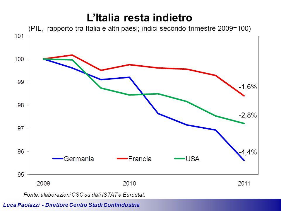 Luca Paolazzi - Direttore Centro Studi Confindustria L'Italia resta indietro (PIL, rapporto tra Italia e altri paesi; indici secondo trimestre 2009=100) Fonte: elaborazioni CSC su dati ISTAT e Eurostat.