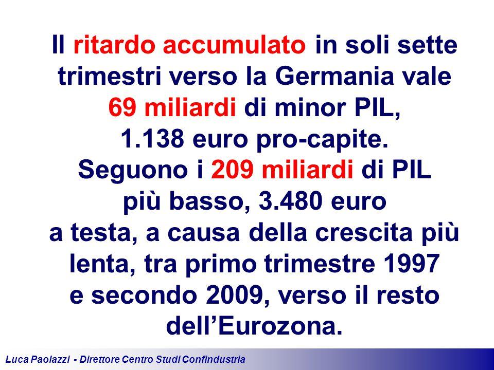 Luca Paolazzi - Direttore Centro Studi Confindustria Il ritardo accumulato in soli sette trimestri verso la Germania vale 69 miliardi di minor PIL, 1.138 euro pro-capite.