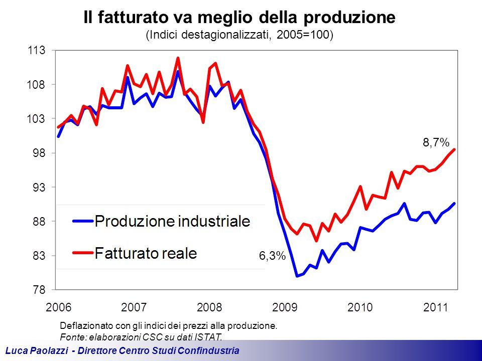 Luca Paolazzi - Direttore Centro Studi Confindustria Il fatturato va meglio della produzione (Indici destagionalizzati, 2005=100) Deflazionato con gli indici dei prezzi alla produzione.