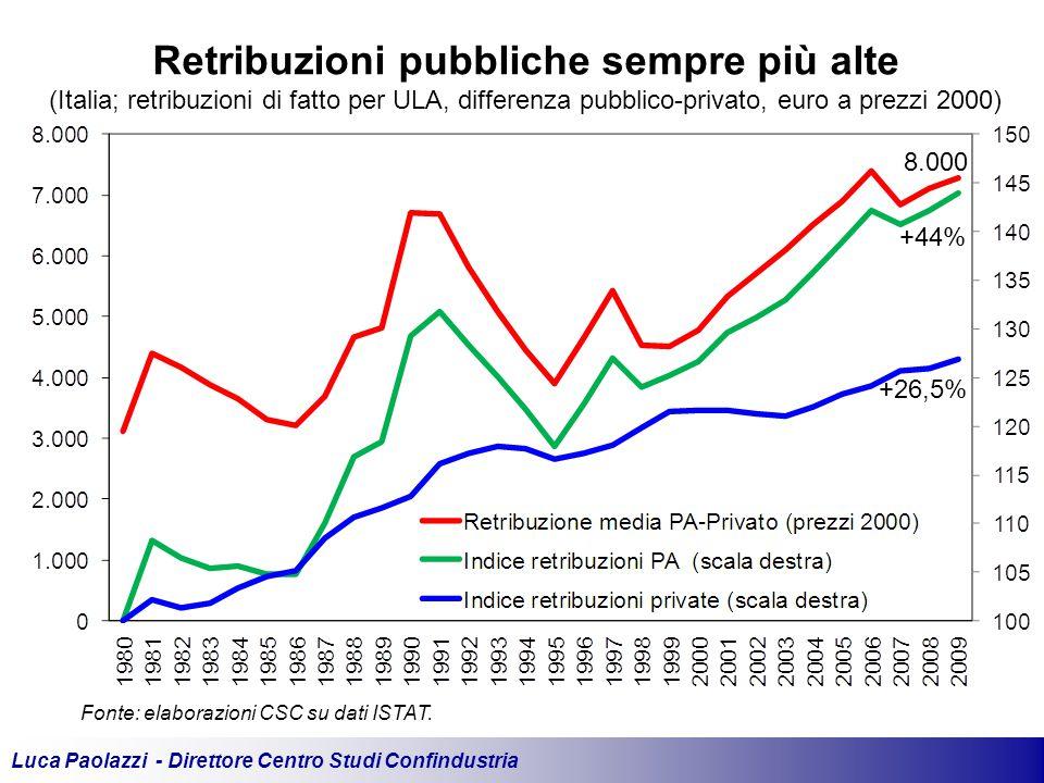 Luca Paolazzi - Direttore Centro Studi Confindustria Fonte: elaborazioni CSC su dati ISTAT.