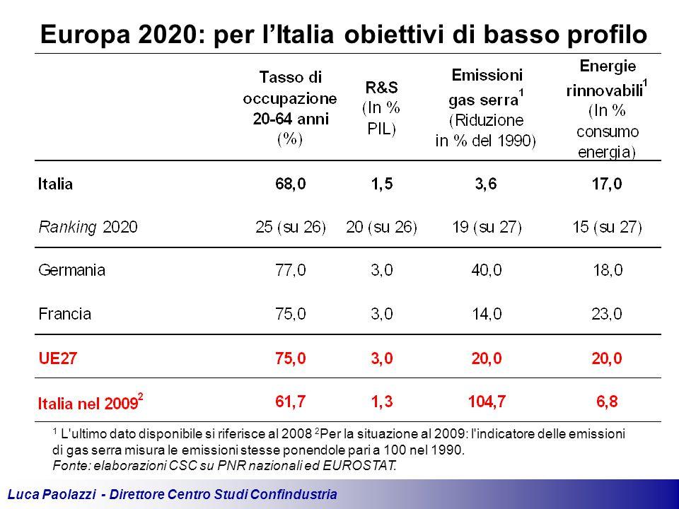 Luca Paolazzi - Direttore Centro Studi Confindustria Europa 2020: per l'Italia obiettivi di basso profilo 1 L ultimo dato disponibile si riferisce al 2008 2 Per la situazione al 2009: l indicatore delle emissioni di gas serra misura le emissioni stesse ponendole pari a 100 nel 1990.