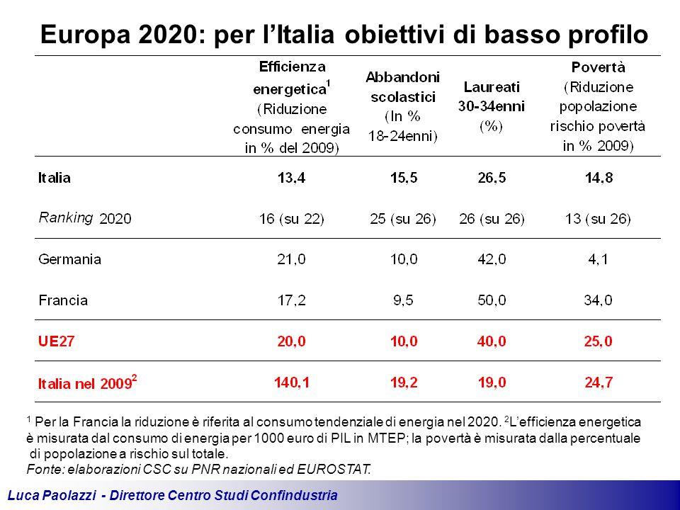 Luca Paolazzi - Direttore Centro Studi Confindustria Europa 2020: per l'Italia obiettivi di basso profilo 1 Per la Francia la riduzione è riferita al consumo tendenziale di energia nel 2020.