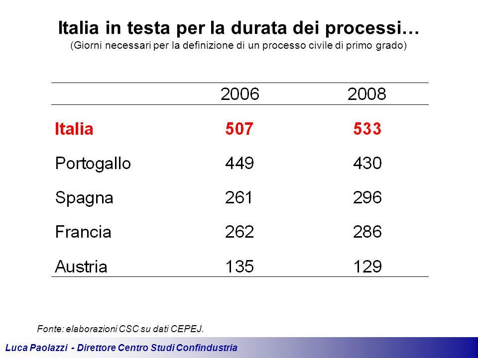 Luca Paolazzi - Direttore Centro Studi Confindustria Fonte: elaborazioni CSC su dati CEPEJ.