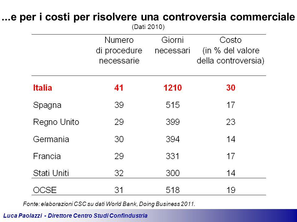 Luca Paolazzi - Direttore Centro Studi Confindustria Fonte: elaborazioni CSC su dati World Bank, Doing Business 2011....e per i costi per risolvere una controversia commerciale (Dati 2010)