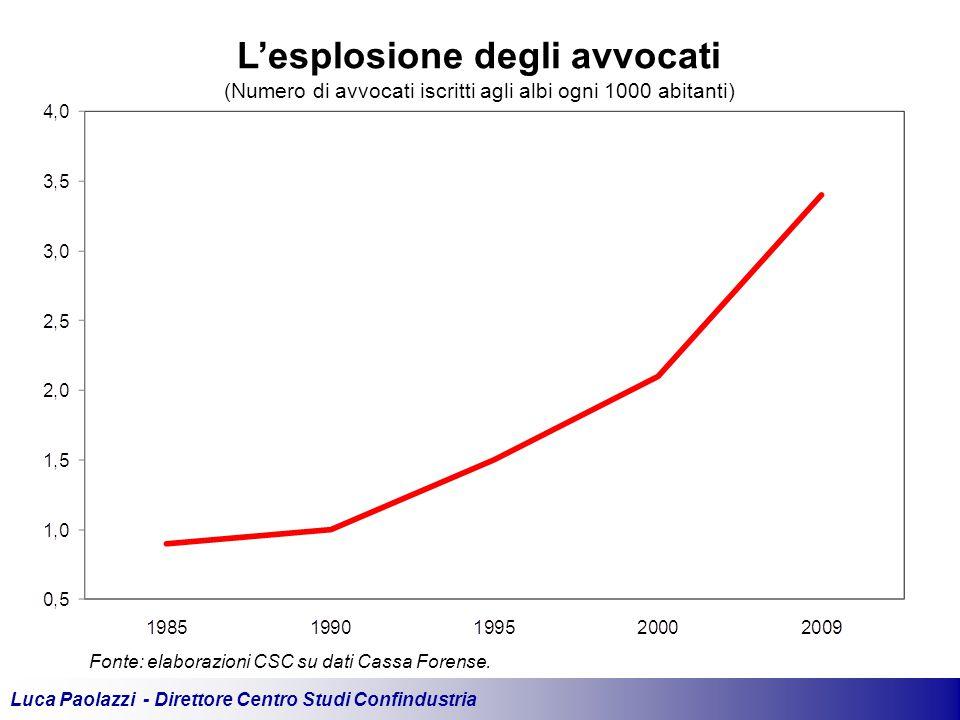 Luca Paolazzi - Direttore Centro Studi Confindustria Fonte: elaborazioni CSC su dati Cassa Forense.