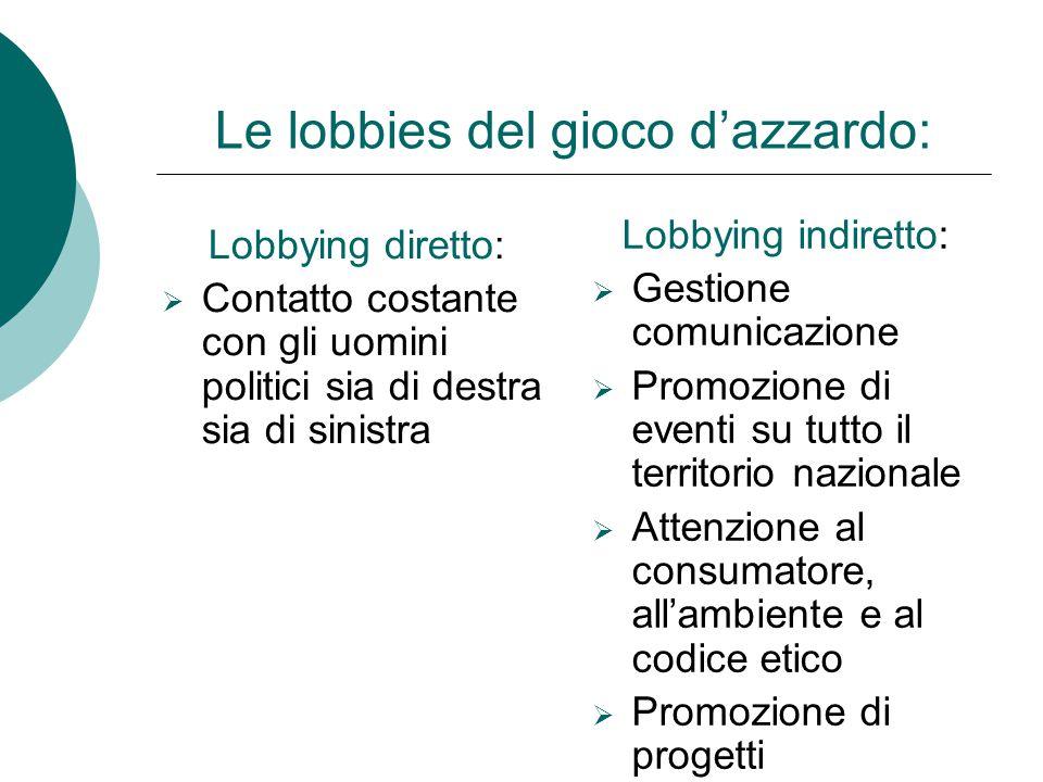 Lobbying diretto: CContatto costante con gli uomini politici sia di destra sia di sinistra Lobbying indiretto:  Gestione comunicazione  Promozione