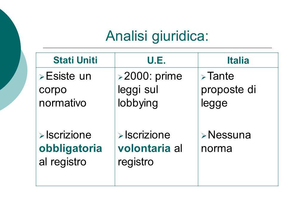 Analisi giuridica: Stati Uniti U.E.Italia  Esiste un corpo normativo  Iscrizione obbligatoria al registro  2000: prime leggi sul lobbying  Iscrizi