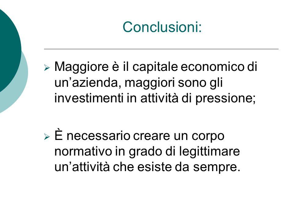Conclusioni: MMaggiore è il capitale economico di un'azienda, maggiori sono gli investimenti in attività di pressione; ÈÈ necessario creare un cor
