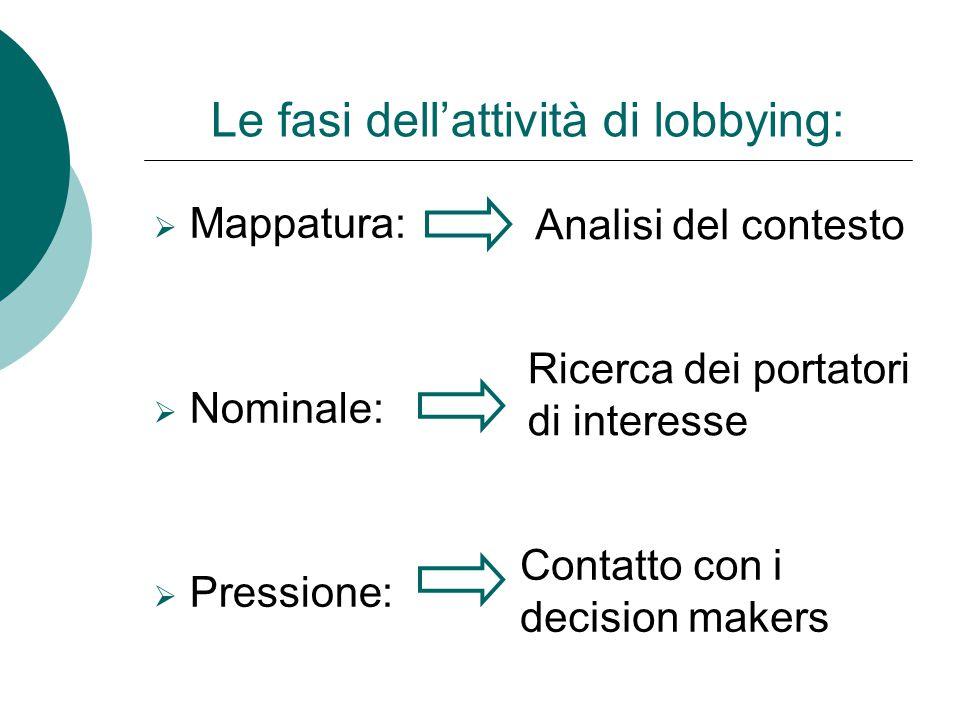 Le fasi dell'attività di lobbying: MMappatura: NNominale: PPressione: Analisi del contesto Ricerca dei portatori di interesse Contatto con i dec
