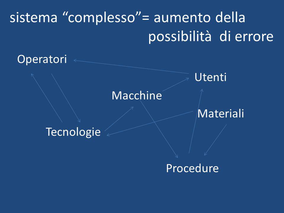 """sistema """"complesso""""= aumento della possibilità di errore Operatori Utenti Macchine Materiali Tecnologie Procedure"""