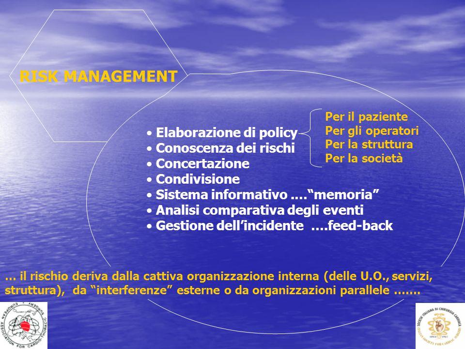 """RISK MANAGEMENT Elaborazione di policy Conoscenza dei rischi Concertazione Condivisione Sistema informativo.…""""memoria"""" Analisi comparativa degli event"""