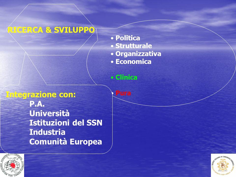 RICERCA & SVILUPPO Politica Strutturale Organizzativa Economica Clinica Pura Integrazione con: P.A. Università Istituzioni del SSN Industria Comunità