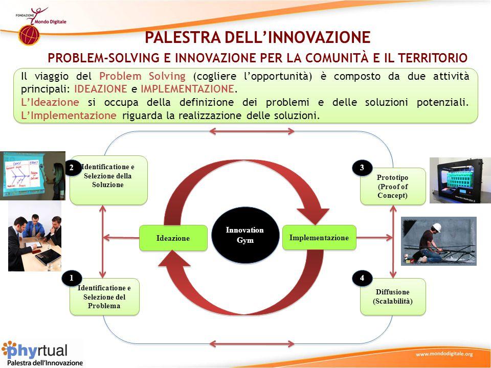 Phyrtual Social Innovation Platform