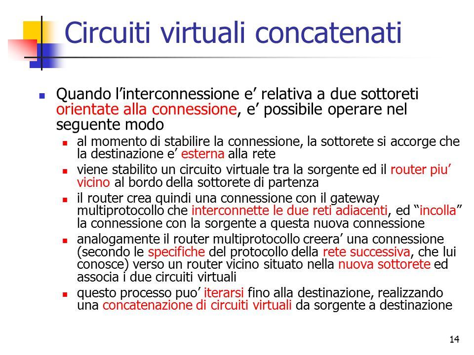 14 Circuiti virtuali concatenati Quando l'interconnessione e' relativa a due sottoreti orientate alla connessione, e' possibile operare nel seguente modo al momento di stabilire la connessione, la sottorete si accorge che la destinazione e' esterna alla rete viene stabilito un circuito virtuale tra la sorgente ed il router piu' vicino al bordo della sottorete di partenza il router crea quindi una connessione con il gateway multiprotocollo che interconnette le due reti adiacenti, ed incolla la connessione con la sorgente a questa nuova connessione analogamente il router multiprotocollo creera' una connessione (secondo le specifiche del protocollo della rete successiva, che lui conosce) verso un router vicino situato nella nuova sottorete ed associa i due circuiti virtuali questo processo puo' iterarsi fino alla destinazione, realizzando una concatenazione di circuiti virtuali da sorgente a destinazione