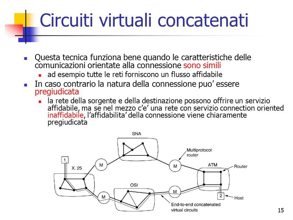 15 Circuiti virtuali concatenati Questa tecnica funziona bene quando le caratteristiche delle comunicazioni orientate alla connessione sono simili ad esempio tutte le reti forniscono un flusso affidabile In caso contrario la natura della connessione puo' essere pregiudicata la rete della sorgente e della destinazione possono offrire un servizio affidabile, ma se nel mezzo c'e' una rete con servizio connection oriented inaffidabile, l'affidabilita' della connessione viene chiaramente pregiudicata